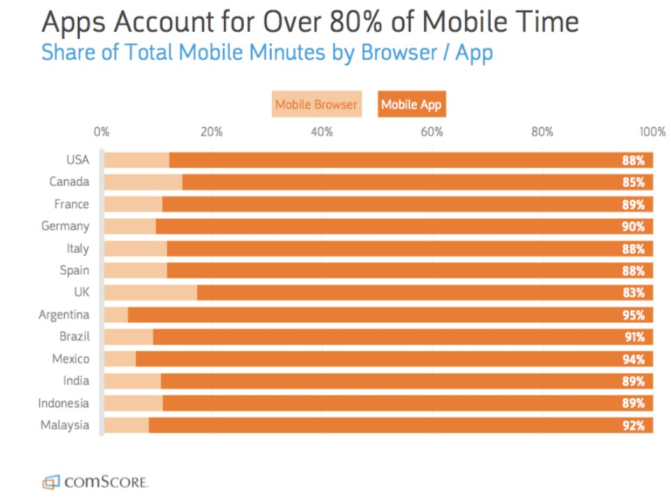 80% time spent on mobile apps