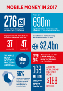 Mobile money statistics 2017