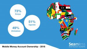 Mobile Money ownership Kenya, Uganda, Zimbabwe - 2018
