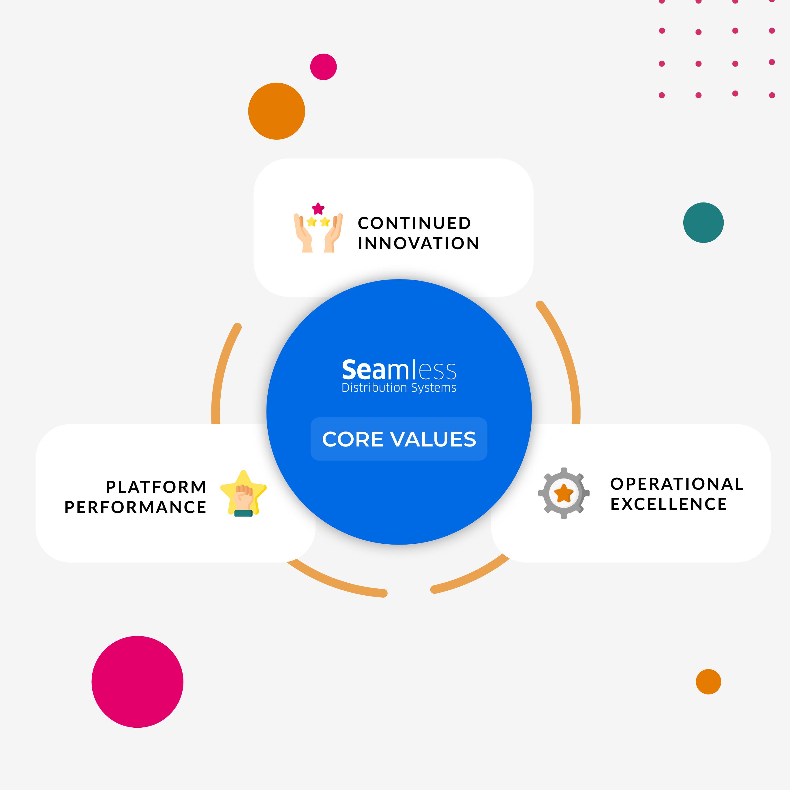Seamless digital transformation