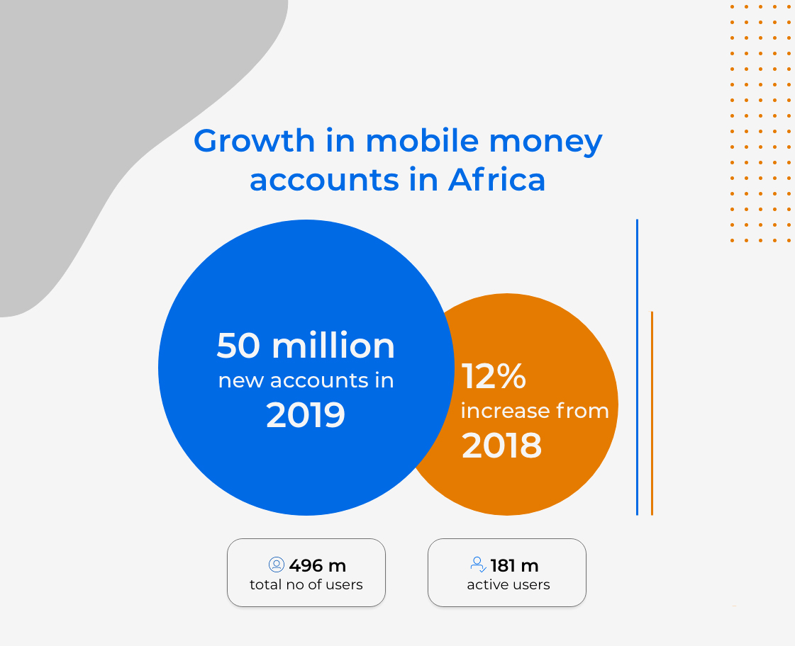mobile money growth