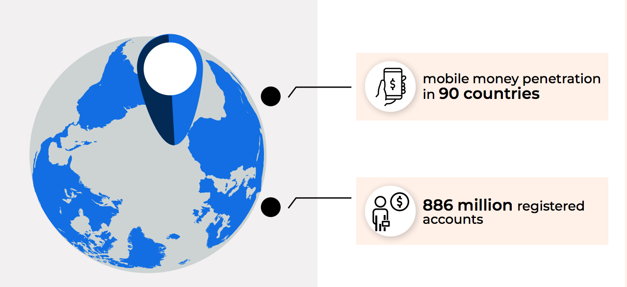 mobile money penetration strategic investments telecom